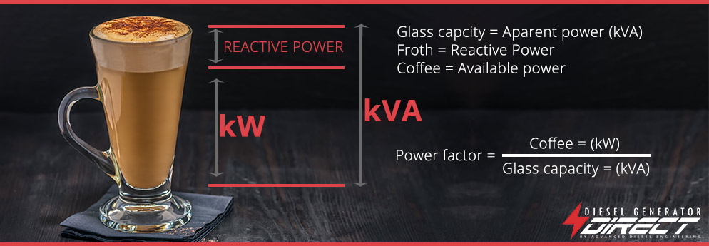 Watts and Volt Amps – What's a Kva and How is it Calculated
